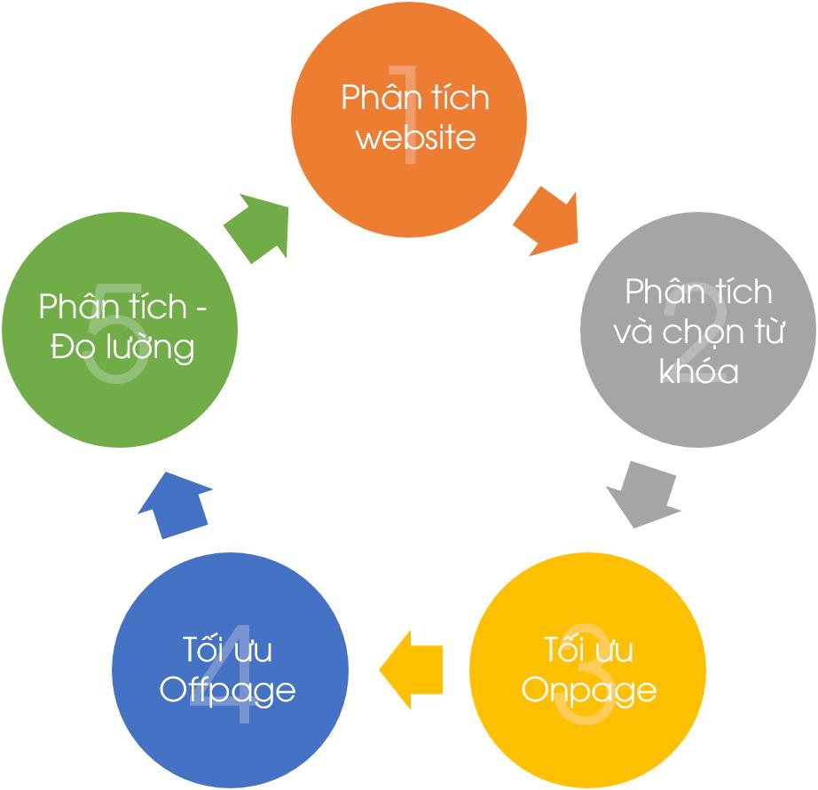 Xây dựng plan cách thiết kế web cho doanh nghiệp bạn
